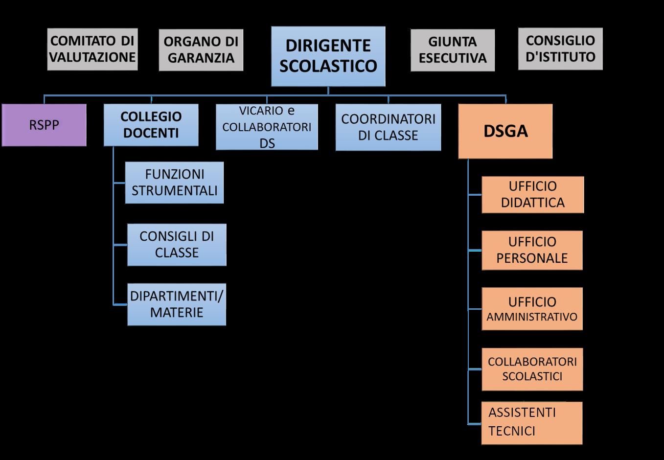 Organizzazione Scolastica